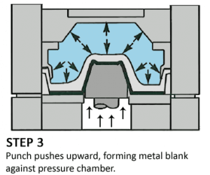 hydroforming process diagram - Step 3