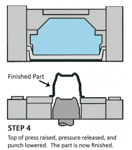 hydroforming process diagram - Step 4