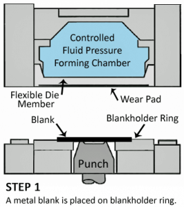 hydroforming process diagram - Step 1