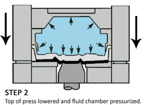 hydroforming process diagram - Step 2